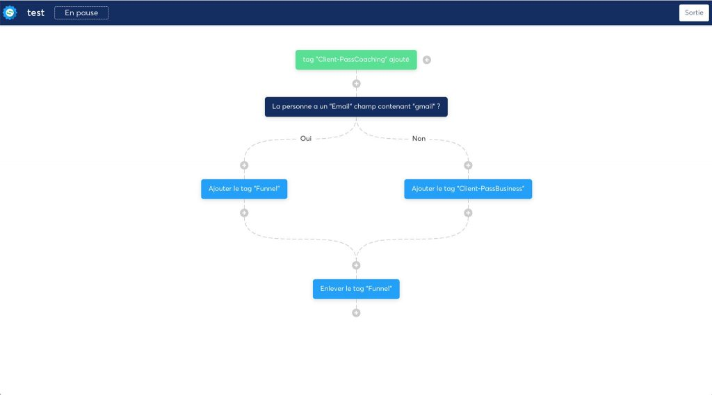 automatismes emails marketing avec l'outil en ligne systeme.io